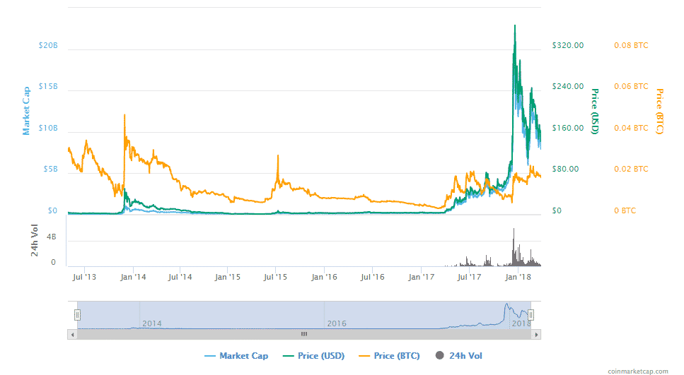 bitcoin cryptocurrency price graph