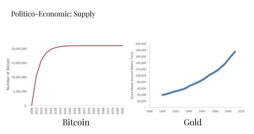 The Supply Schedule Of Gold Vs Bitcoin