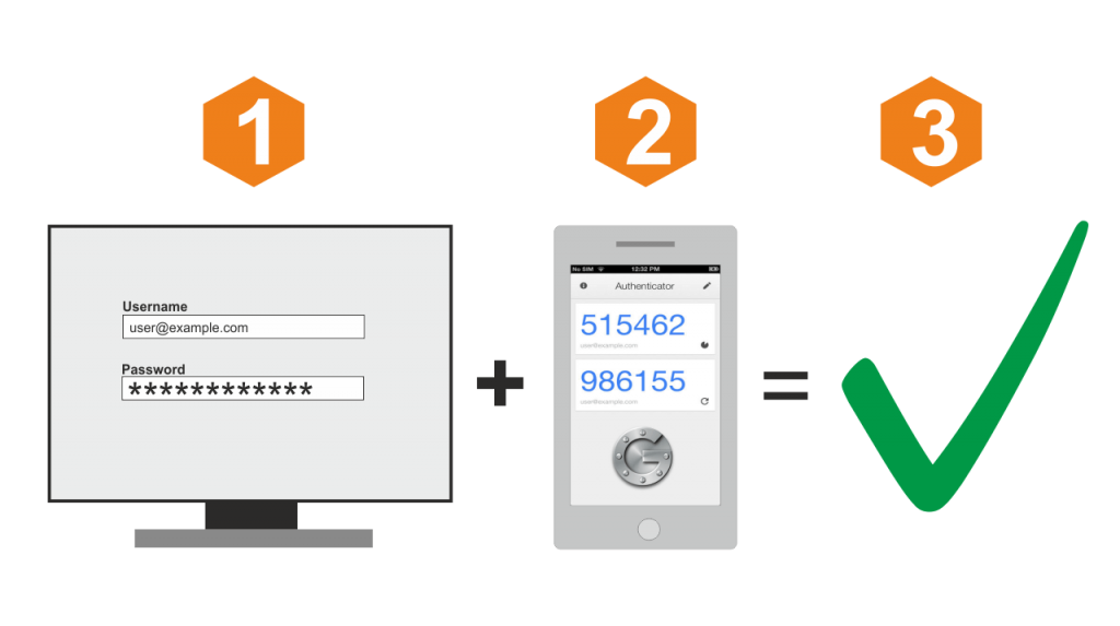 Safe Password And Two Factor Authentication