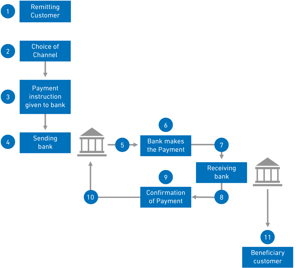 How Faster Payments Work Infographic