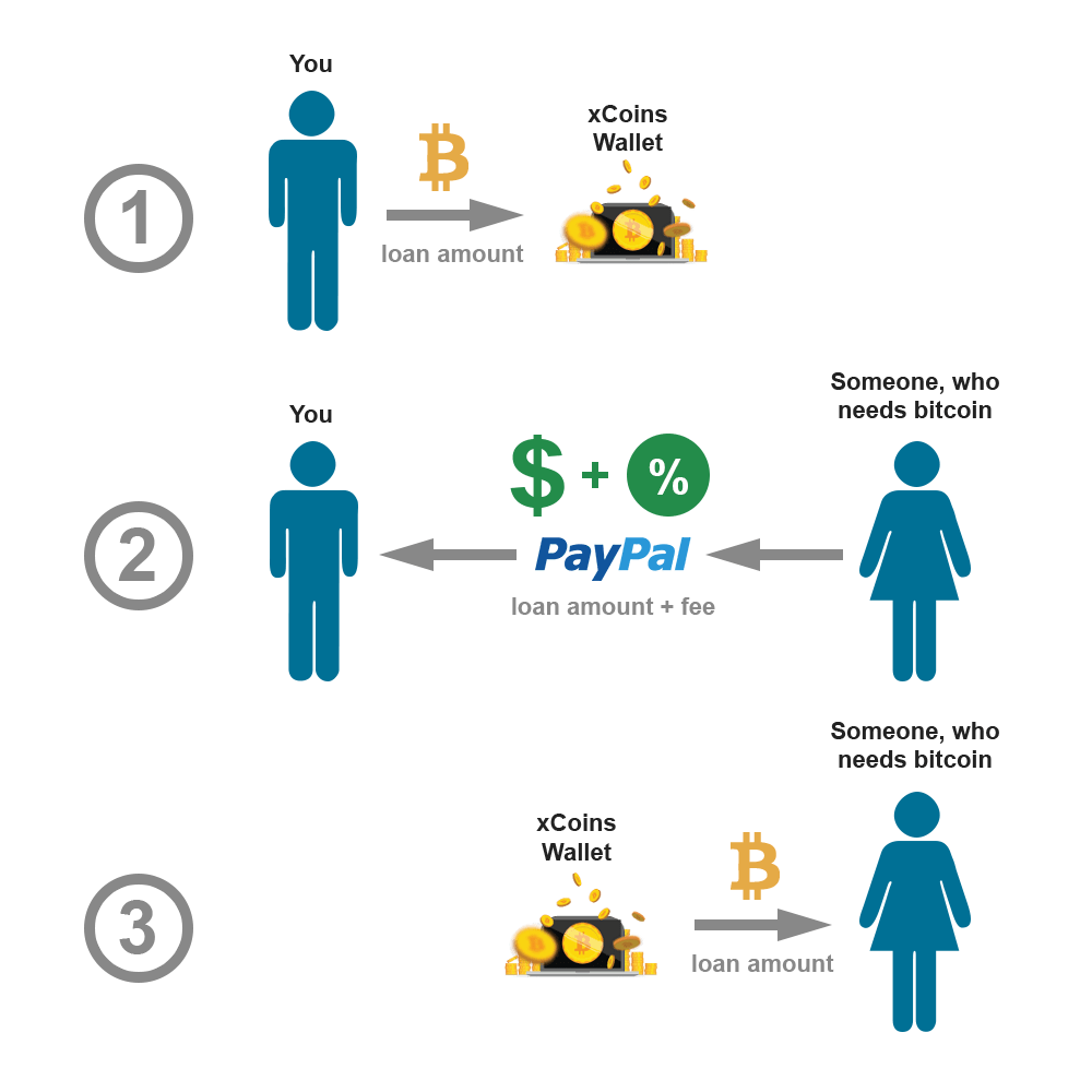 How To Buy And Lend Bitcoin For Cash On PayPal With XCOINS Diagram